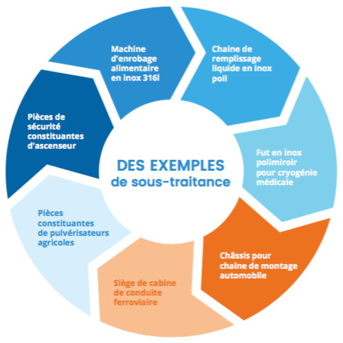 Diagramme - Exemples de sous-traitances